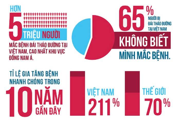 Tỷ lệ bị tiểu đường ở Việt Nam