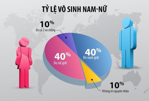 Tỷ lệ vô sinh nam và nữ ở Việt Nam