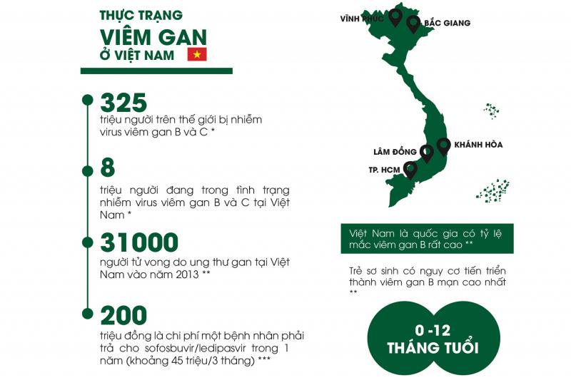 Thực trạng viêm gan ở Việt Nam