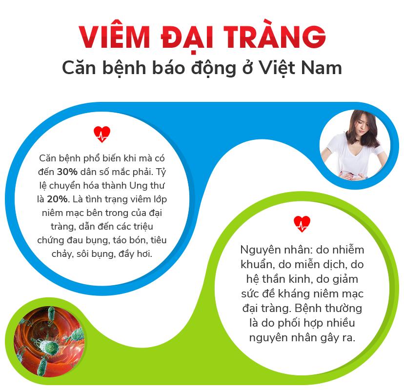 Viêm đại tràng - Căn bệnh báo động ở Việt Nam